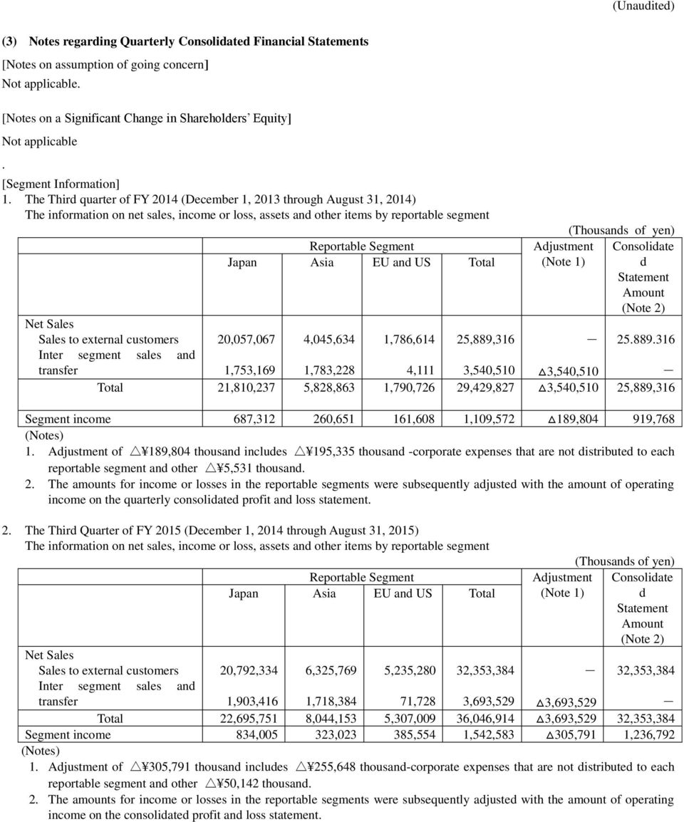 The Third quarter of FY 2014 (December 1, 2013 through August 31, 2014) The information on net sales, income or loss, assets and other items by reportable segment Reportable Segment Japan Asia EU and