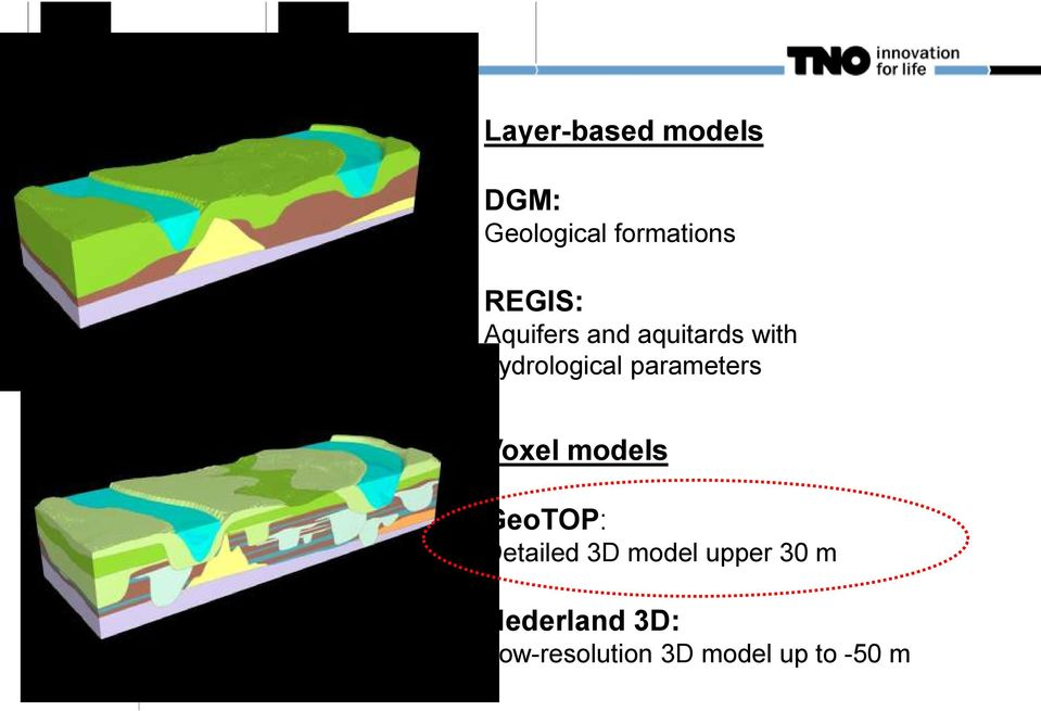 parameters Voxel models GeoTOP: Detailed 3D model