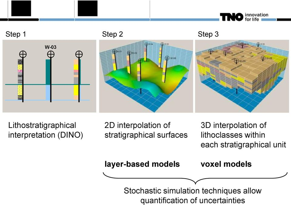 3D interpolation of lithoclasses within each stratigraphical unit voxel