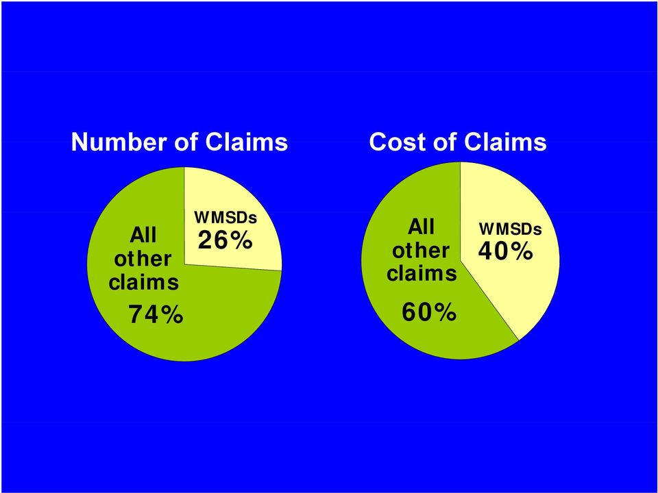 claims WMSDs 26% All