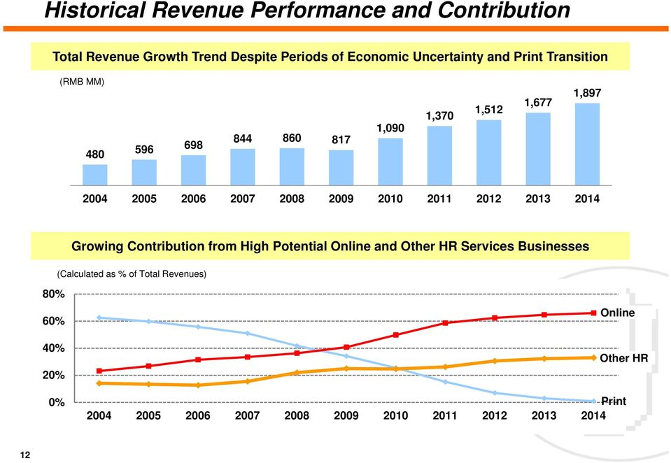 2010 2011 2012 2013 2014 Growing Contribution from High Potential Online and Other HR Services Businesses (Calculated