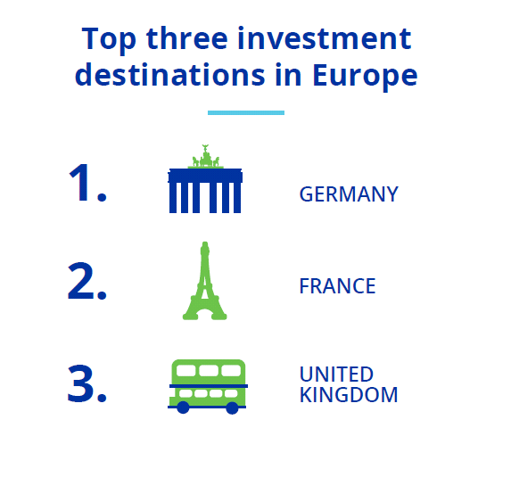 Europe top destination for investment Expected destination for investment in 2016 Europe United
