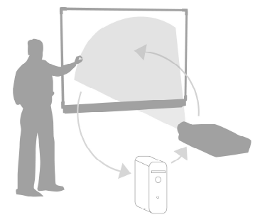 SMART Board Interactive Whiteboard Basics The SMART Board interactive whiteboard 600 and 800 series is touch sensitive and operates as part of a system that includes a computer and a projector.
