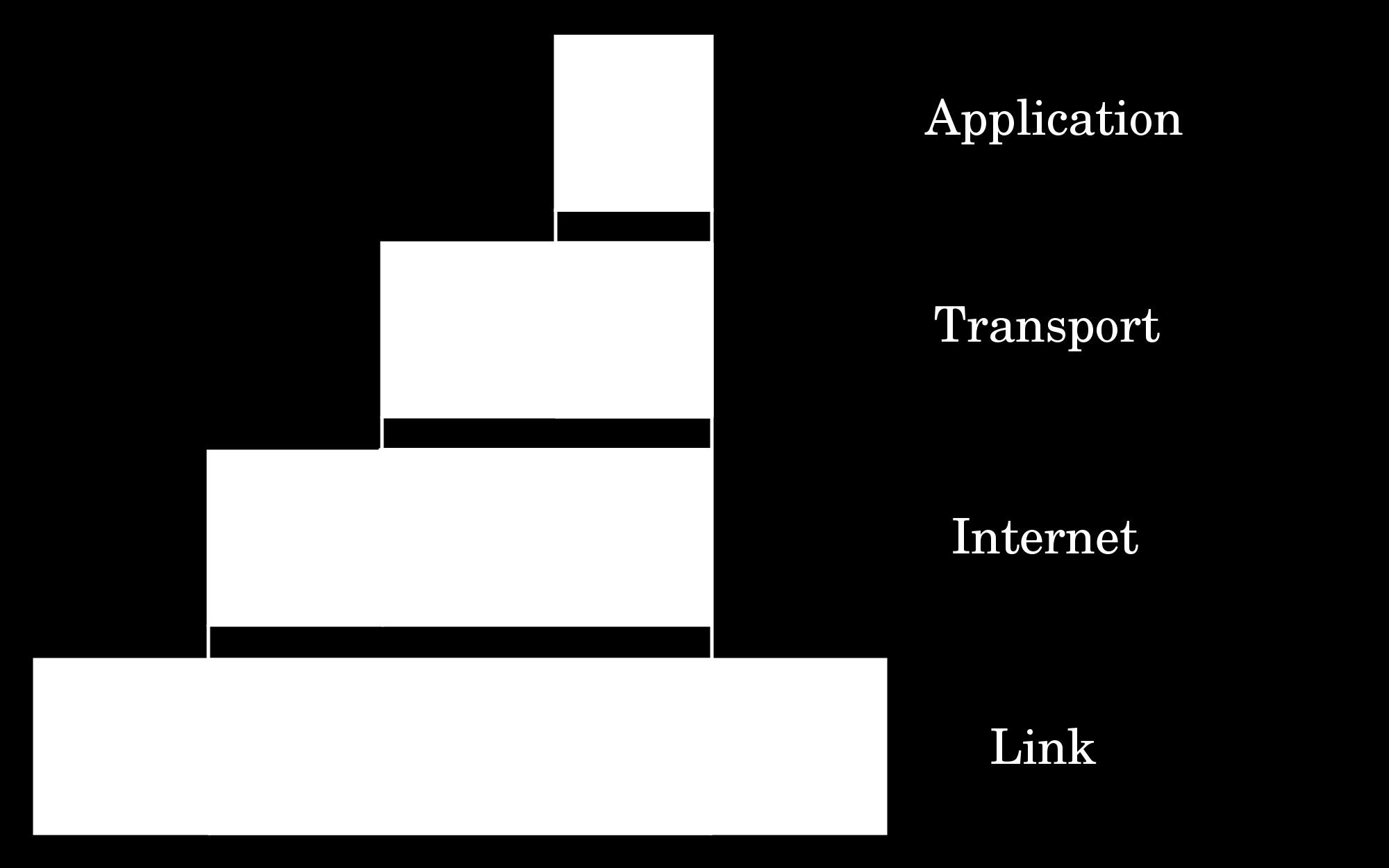 Nesting of Data by Layers In both OSI and TCP/IP, data of higher-level is encapsulated in
