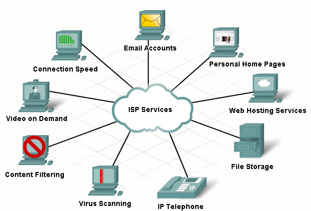 Depending on the ISP and the connection technology, various services are available such as virus scanning, video on demand, and file storage.