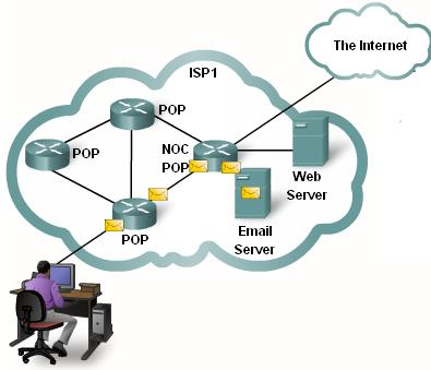 Before being sent on the Internet, messages are divided into packets. IP packet size is between 64 to 1500 bytes for Ethernet networks, and contains mostly user data.
