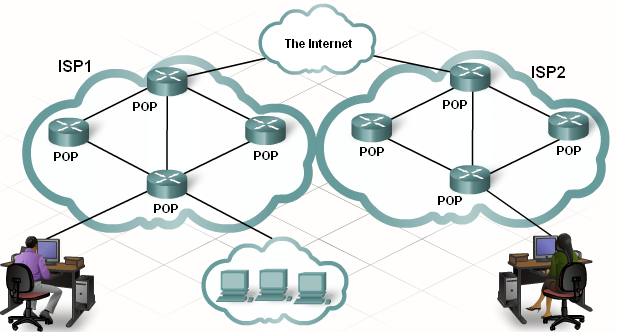 Individual computers and local networks connect to the ISP at a Point of Presence (POP).