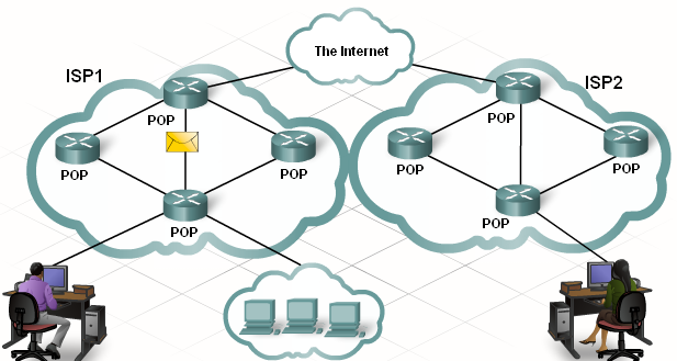 ISPs connect to other ISPs in order to send information beyond the boundaries of their own network.