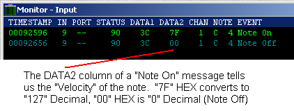The right Status digit (in HEX) in this example is 0 this tells us the MIDI channel 1 (HEX) 0 to F - equal (DEC) Chanel numbers - 1 to 16 When using commercial keyboards or consoles with MIDI the