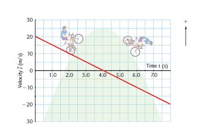 c) Describe the motion of the car. 5. The v t graph at the right represents a a cyclist s motion. a) Find the cyclist s acceleration for each section.