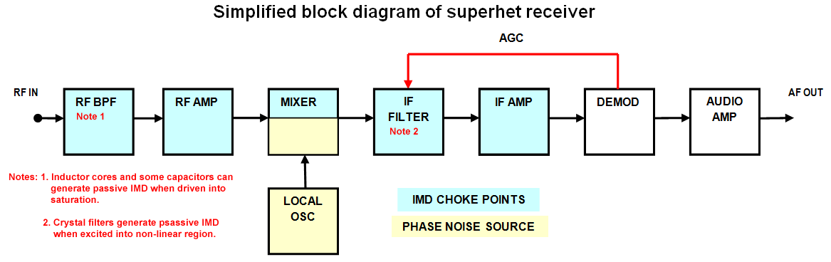 Typical Superhet Receiver showing impairment areas Multiple signals or wideband noise applied to RF IN will provoke IMD products at IMD choke points, and mix with LO phase noise to cause reciprocal