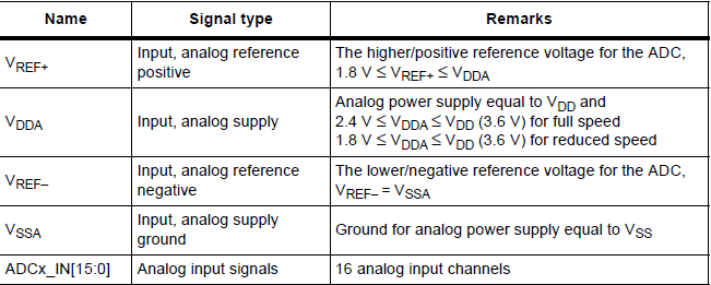 Analog to Digital Converter(ADC) and Digital to Analog Converter