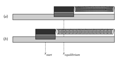 5. In part (a) of the figure, an air track cart attached to a spring rests on the track at the position x equilibrium and the spring is relaxed.