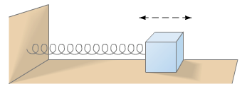 12. A 0.620-kg wood block is firmly attached to a very light horizontal spring (k = 180 N/m, see below). It is noted that the block-spring system, when compressed 5.0 cm and released, stretches out 2.