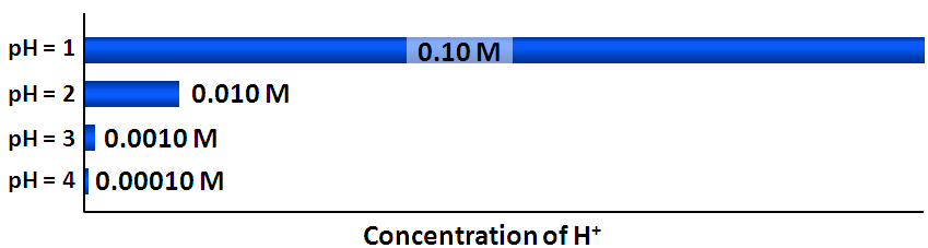Fig. 6 ph is a log scale such that for every 1 ph unit change, the H + concentration changes 10-fold. Practice Problem 3 Problem: Calculate the ph of a solution with an H + concentration of 3.