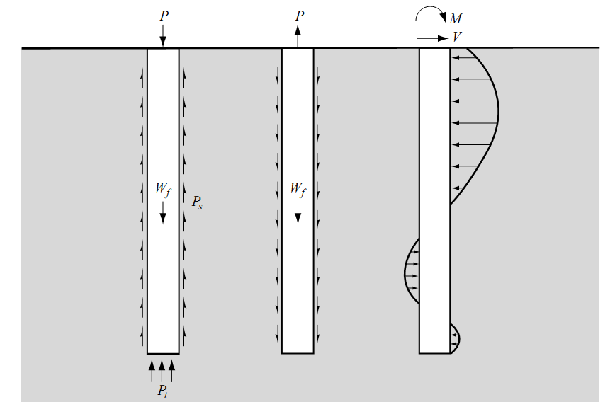 DEEP FOUNDATIONS: LOAD TRANSFER MECHANISMS