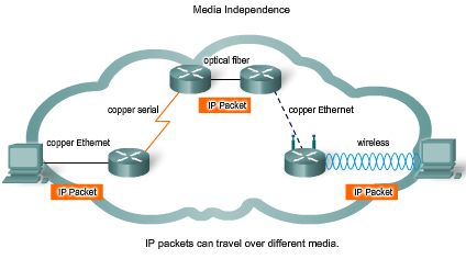 IP V4 Protocol - Media Independent The Network layer is also not burdened with the media on which packets will be transported.