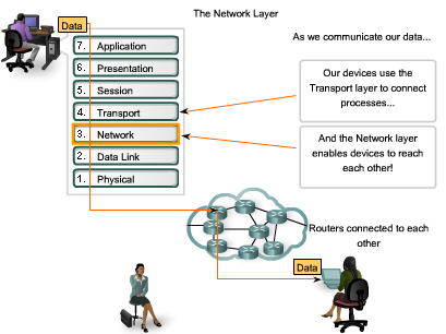Objectives Learning Objectives Upon completion of this chapter, you will be able to: Identify the role of the Network layer as it describes communication from one end device to another end device.