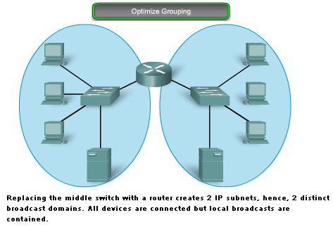 Why Separate Hosts into Networks?