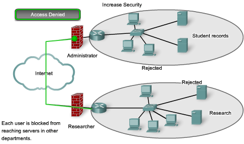 Why Separate Hosts into Networks? - Security The IP-based network that has become the Internet.