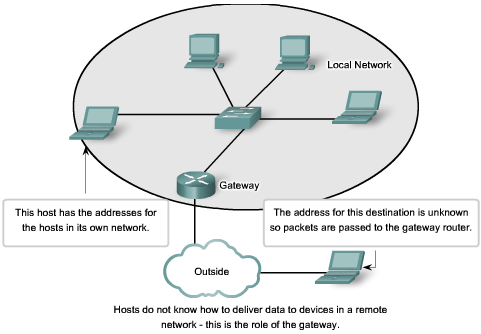 Why Separate Hosts into Networks? Address Management The Internet consists of millions of hosts, each of which is identified by its unique Network layer address.
