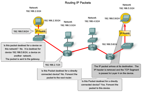 IP Packets Carrying Data End to End As you know, the role of the Network layer is to transfer data from the host that originates the data to the host that uses it.