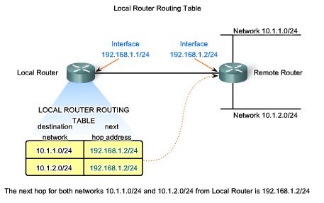 A Gateway The way out of Our Network Whether the packet is originating in a host or being forwarded by an intermediary device, the device must have a route to identify where to forward the packet.