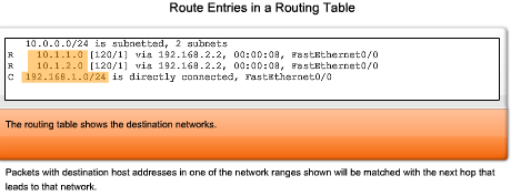 The Destination Network: Routing Table Entries The destination network shown in a routing table entry, called a route, represents a range of host addresses and sometimes a range of network and host