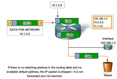 Packet Forwarding Moving toward its Destination As a packet passes through the hops in the internetwork, all routers require a route to forward a packet.