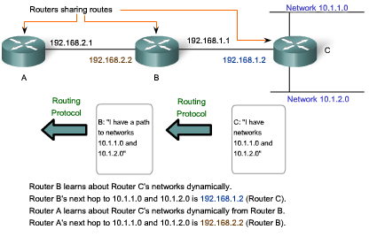 Routing Protocols Dynamic Routing Although routing protocols provide routers with up-to-date routing tables, there are costs.