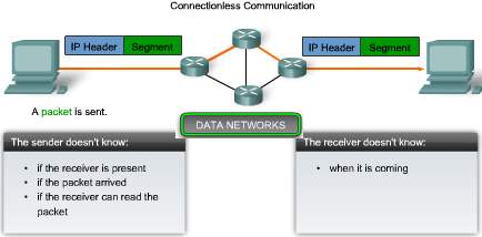 IP V4 Protocol - Connectionless Service An example of connectionless communication is sending a letter to someone without notifying the recipient in advance.