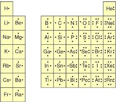 IN: What types of elements do ionic bonds?