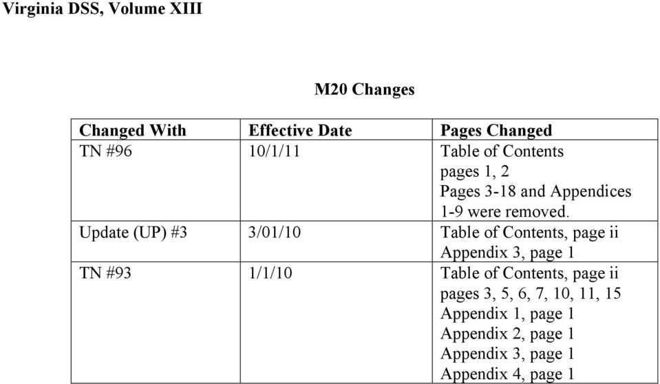 Update (UP) #3 3/01/10 Table of Contents, page ii Appendix 3, page 1 TN #93 1/1/10 Table of