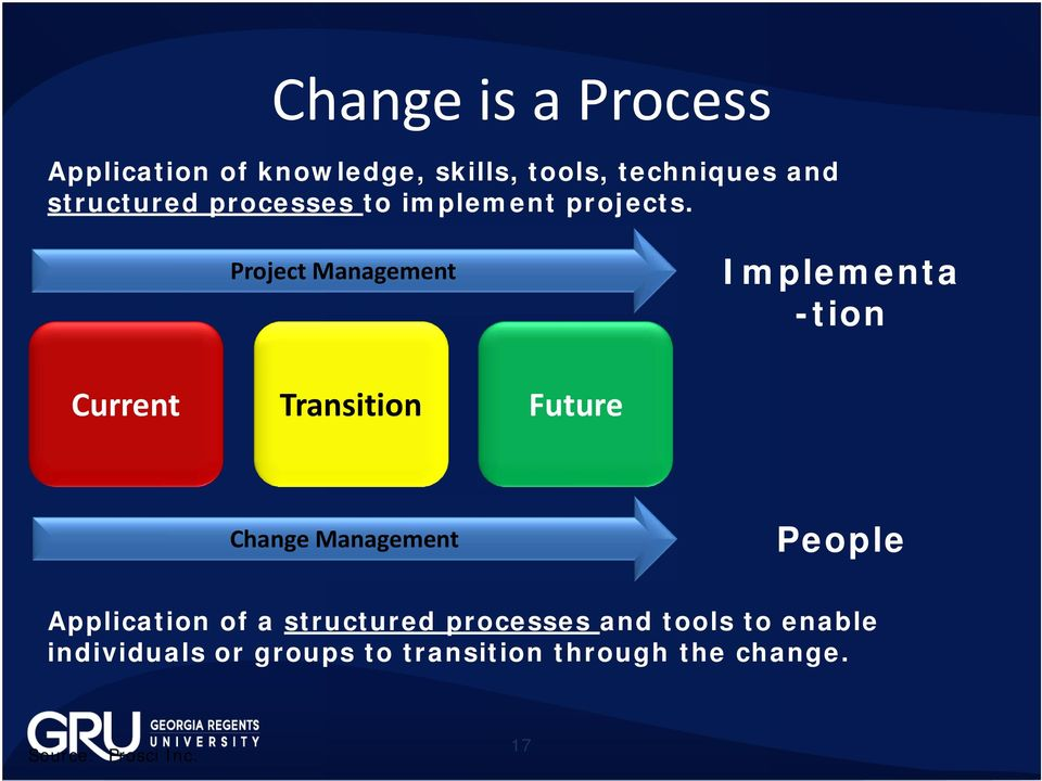 Project Management Implementa -tion Current Transition Future Change Management