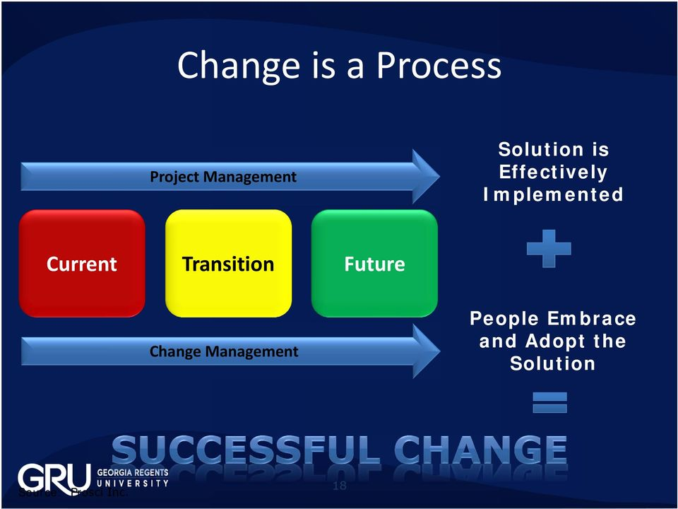Transition Future Change Management People