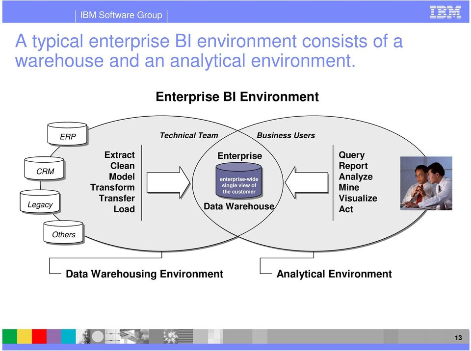 Transform Transfer Load Enterprise enterprise-wide single view of the customer Data Warehouse