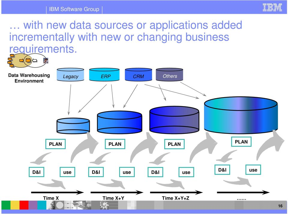 Data Warehousing Environment Legacy ERP CRM Others PLAN