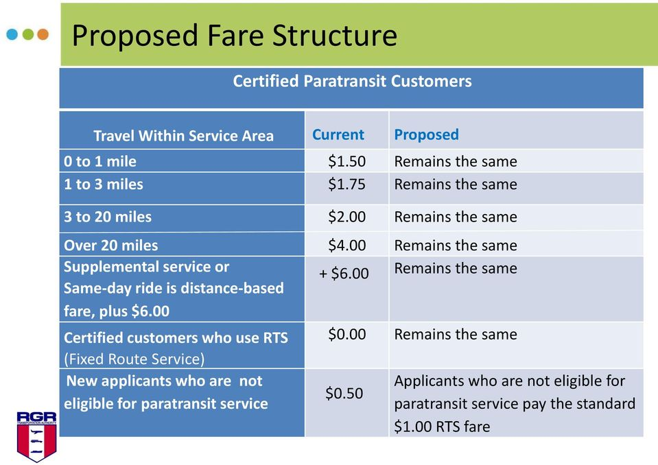 75 Remains the same 3 to 20 miles Over 20 miles Supplemental service or Same-day ride is distance-based fare, plus $6.