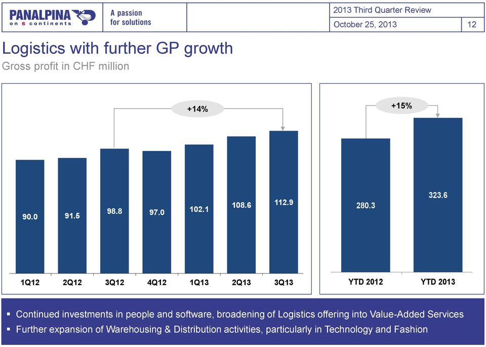 6 28.3 YTD 212 YTD 213 5% 45% 4% 35% 3% 25% 2% 15% 1% 5% % Logistics GP GP GP margin Continued investments in people and software, broadening of