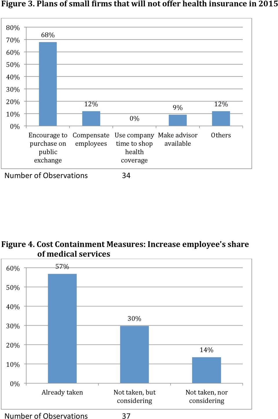 purchase on public exchange 12% Compensate employees Use company time to shop health coverage 9%