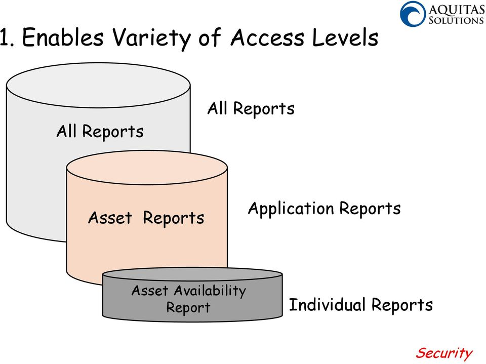 Application Reports Asset Availability