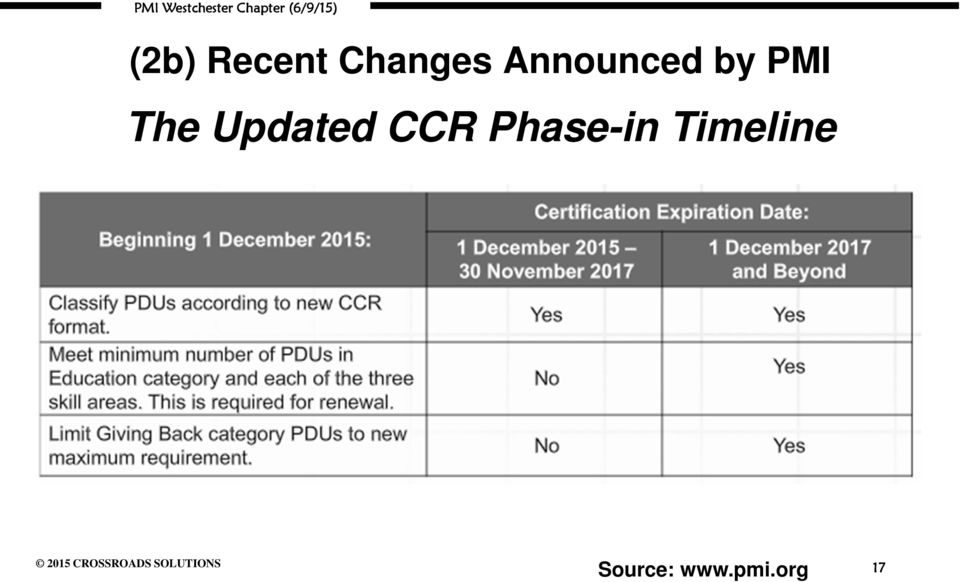 Updated CCR Phase-in