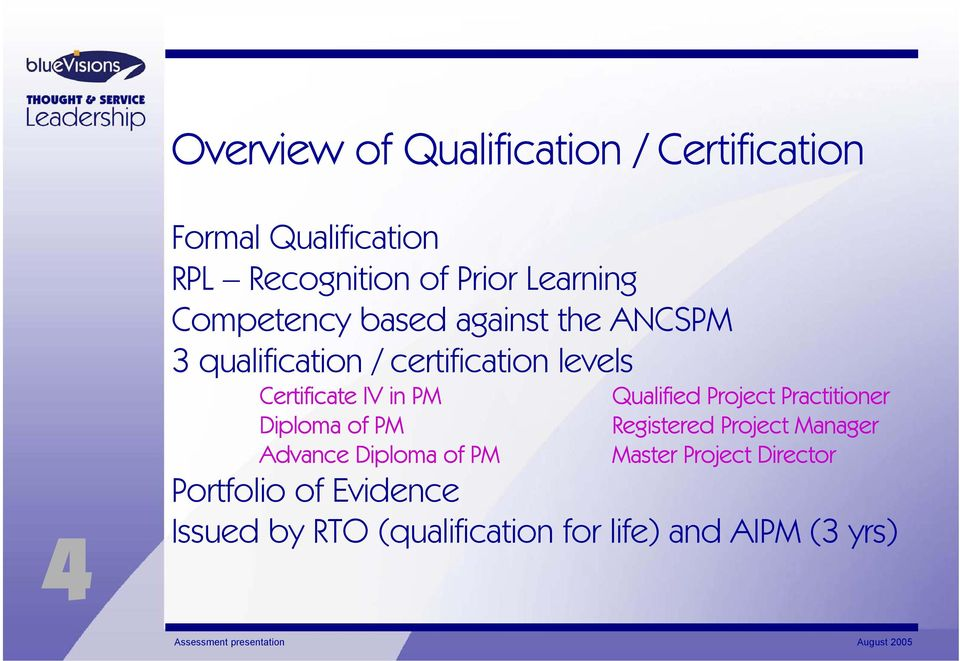IV in PM Diploma of PM Advance Diploma of PM Qualified Project Practitioner Registered Project