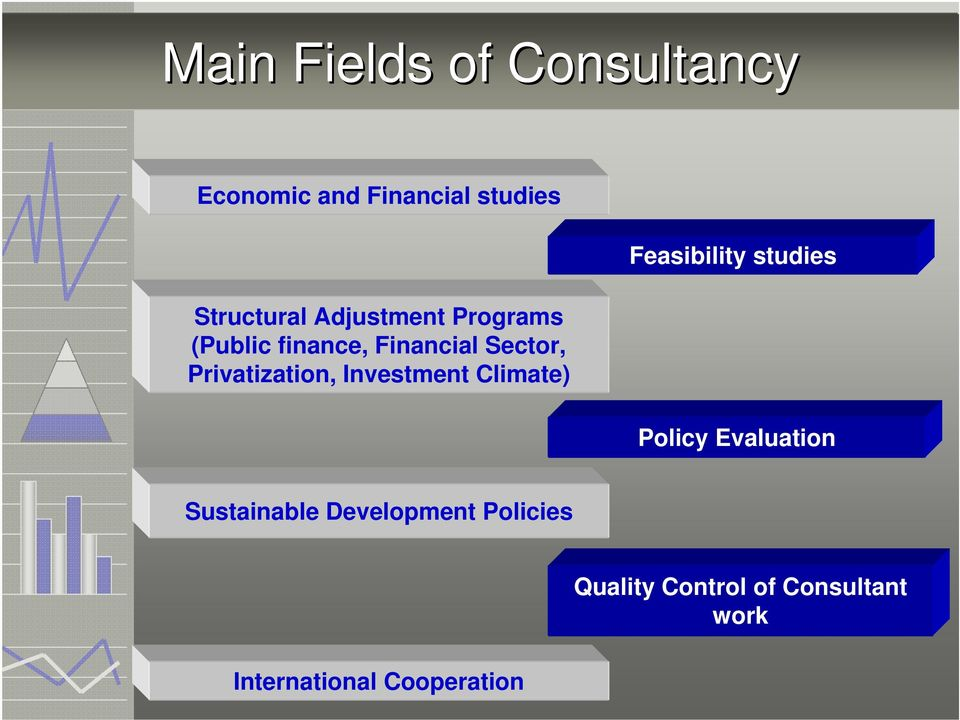 Investment Climate) Feasibility studies Policy Evaluation Sustainable