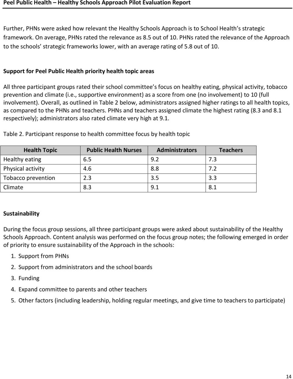 Support for Peel Public Health priority health topic areas All three participant groups rated their school committee s focus on healthy eating, physical activity, tobacco prevention and climate (i.e., supportive environment) as a score from one (no involvement) to 10 (full involvement).