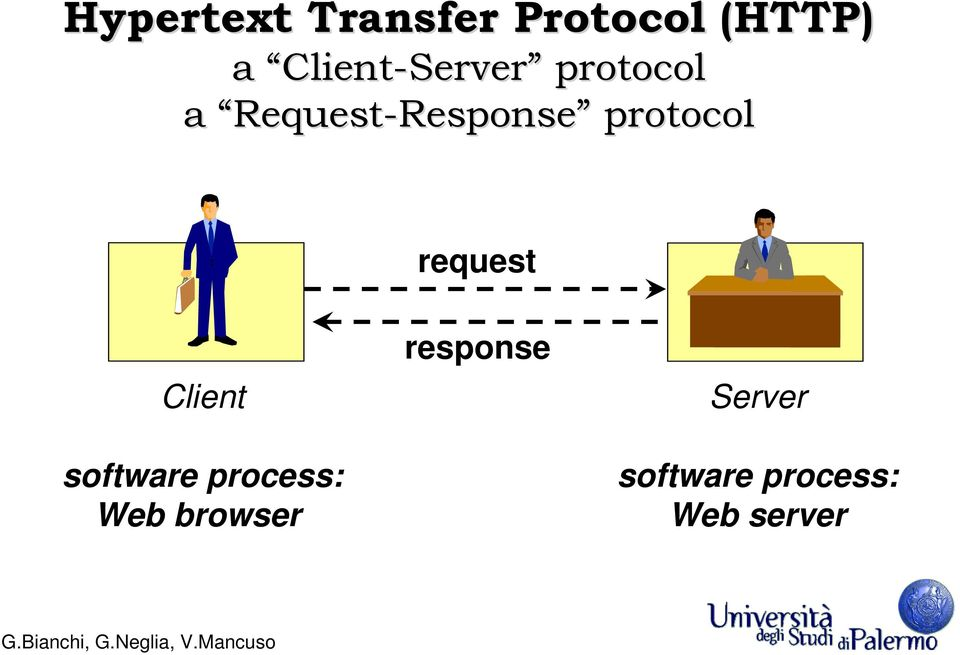 protocol request Client software process: