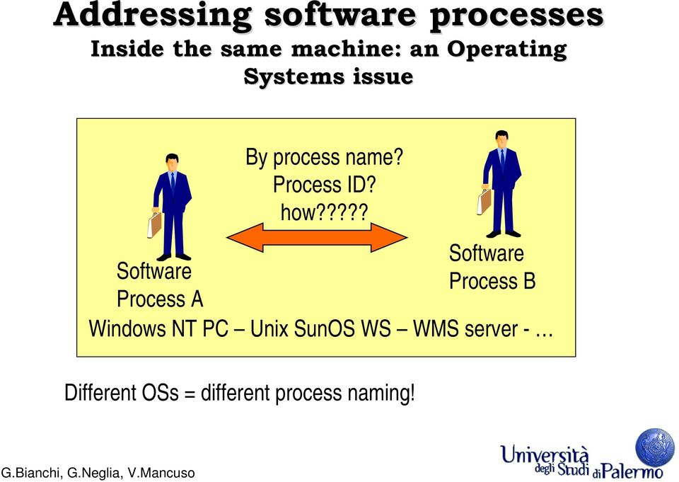 ???? Software Software Process B Process A Windows NT PC