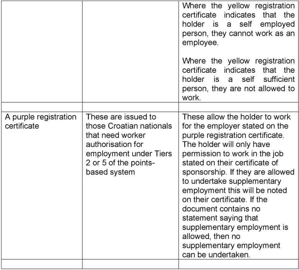 Where the yellow registration certificate indicates that the holder is a self sufficient person, they are not allowed to work.