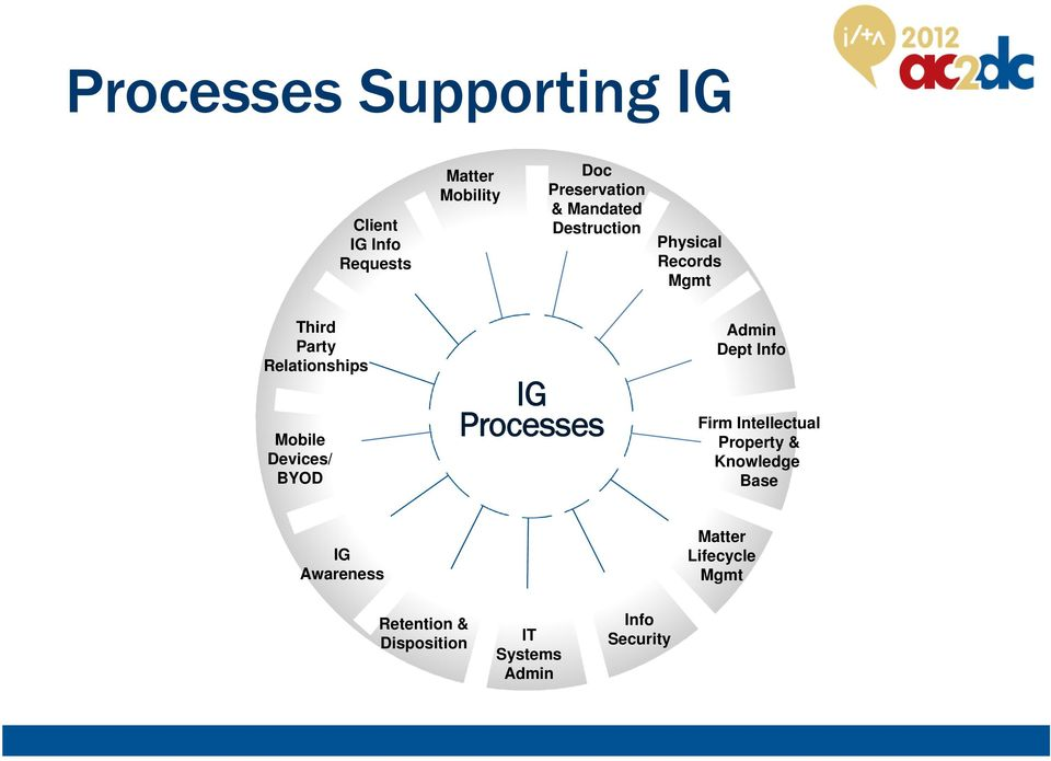 Devices/ BYOD IG Processes Admin Dept Info Firm Intellectual Property & Knowledge