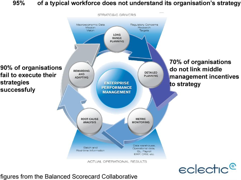 successfuly 70% of organisations do not link middle management